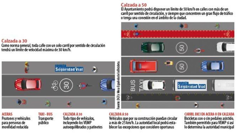 Áreas por las que deberán circular los vehículos en zona urbana. (Revista DGT)