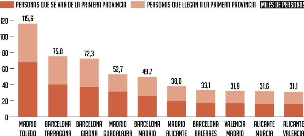 Foto: La movilidad de la crisis: 2,7 millones de personas cambiaron de provincia desde 2008