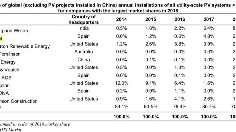 Clasificación mundial de EPC fotovoltaica en 2018. (IHS Market)