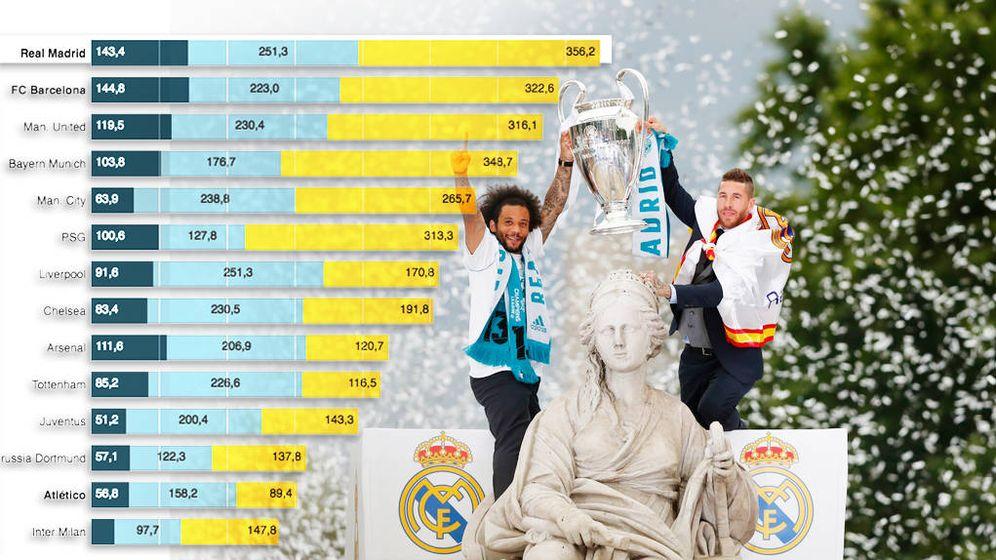 Foto: El Real Madrid está en lo más alto en la tabla de ingresos.