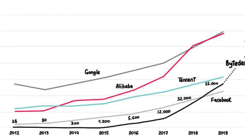 Crecimiento en el número de empleados de algunas de las principales tecnológicas. (Foto: Attention Factory)