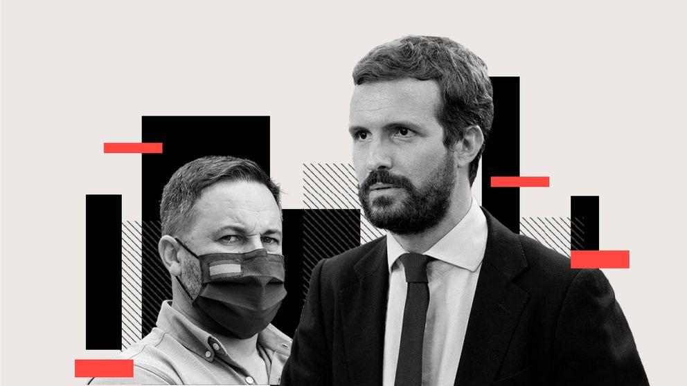 Debate del día: ¿qué debe hacer el PP de Casado en la moción de censura de Vox?