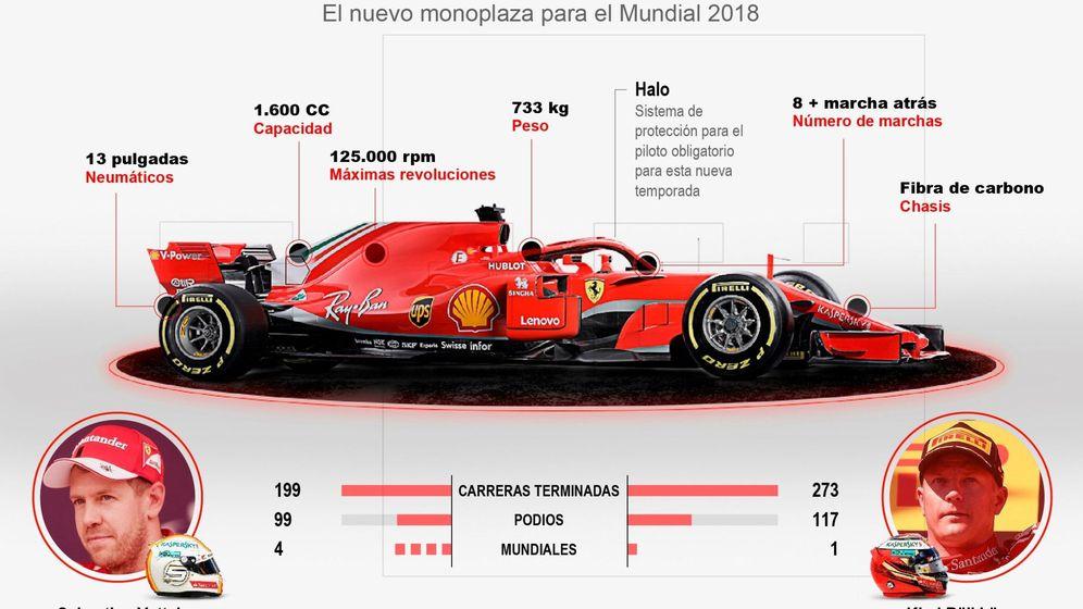 Foto: Las especificaciones del Ferrari SF71-H con halo incluido. (EFE)