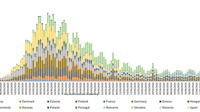 Progresión de infecciones en la UE. En amarillo claro, la de España. (ECDC)