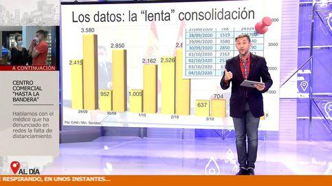Yo no me callo: Javier Ruiz mantiene en 'Cuatro al día' que Madrid miente
