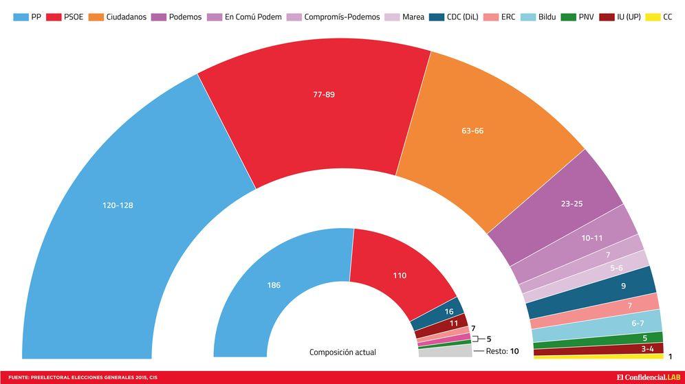 Foto: Comparación del actual Congreso de los Diputados y de cómo quedaría tras el último barómetro del CIS. (J. Escudero)