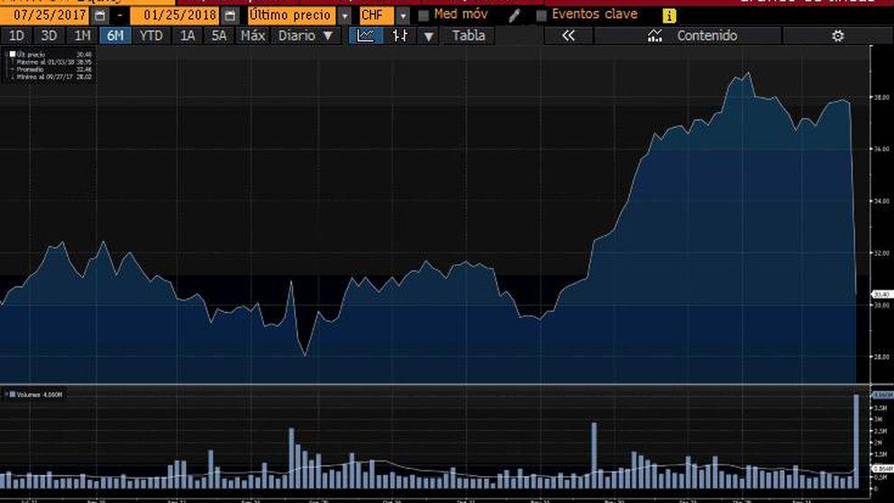 La principal apuesta de Paramés se hunde un 20% con un 'profit warning'