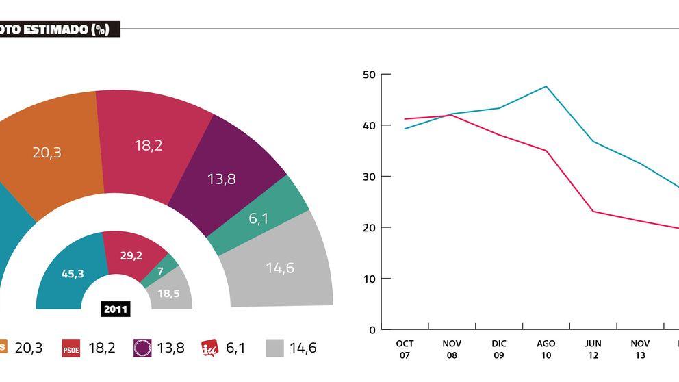 Al PSOE le falta el aire