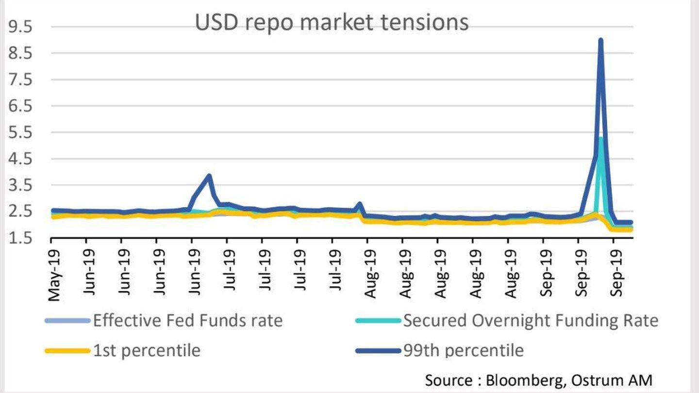 Mercado de 'repos' en EEUU. (Fuente: Ostrum AM)