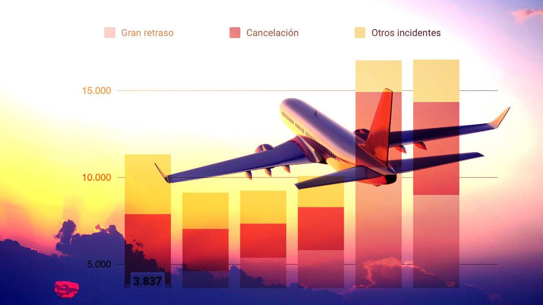 Las aerolíneas con más quejas no son las 'low cost': así es la selva de las reclamaciones