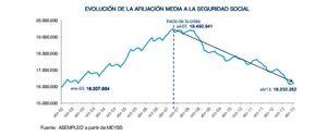 Foto: Los extranjeros aceleran su salida de España y alivian las cifras de paro