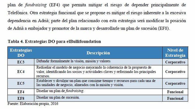 Plan de desarrollo de negocio para elBulli Foundation que integra un plan de sucesión para Adrià. (Universidad del Pacífico)