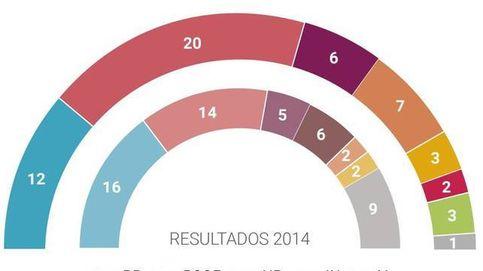 Resultados de las elecciones europeas 2019: consulte quién fue el ganador
