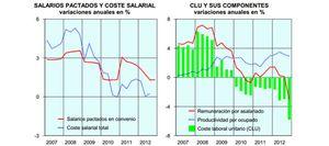 Foto: El descuelgue salarial se generaliza entre las empresas tras la reforma laboral