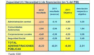 Foto: El sector público se gasta 91.300 millones más de lo que ingresa y arruina los objetivos de déficit