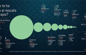 Cinco años y 100.000 millones después: el rescate de la banca