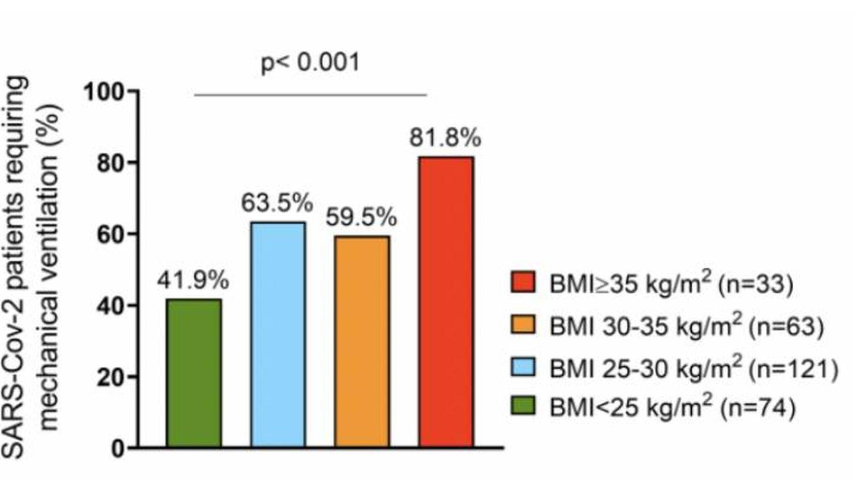 Porcentaje de los pacientes que requieren ventilación mecánica en función de la masa corporal.