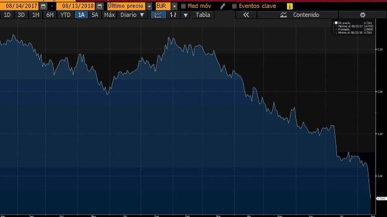 Cotización de Garanti en euros el último año. Fuente: Bloomberg.