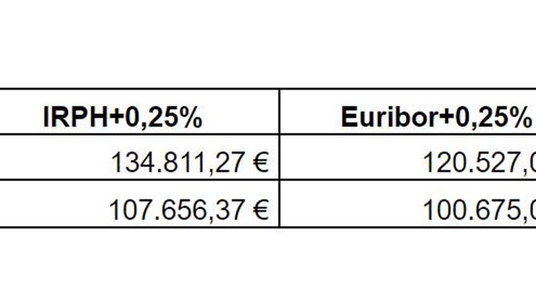 Fuente: FuturFinances.