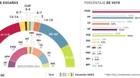 El bloqueo se agrava: el PSOE cae (119), el PP crece (90), Vox duplica (59) y Cs se hunde (15)