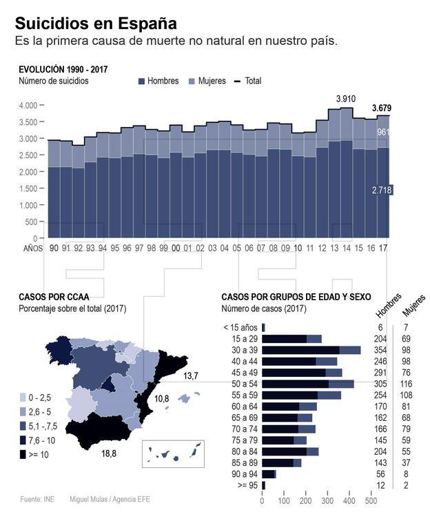 Foto: Cada dos horas y media se suicida una persona en España. (EFE)