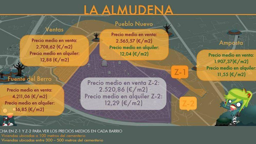 Foto: Precio del alquiler y venta junto al cementerio de la Almudena. (Foto: CBRE)