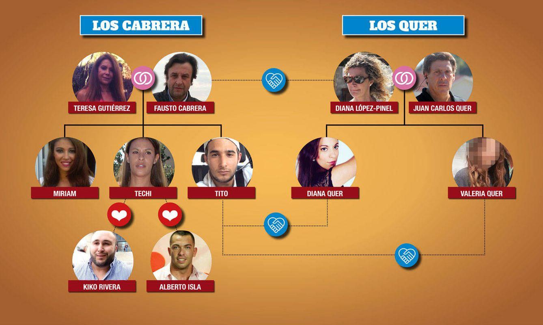 Foto: El árbol genealógico de ambas familias (Vanitatis)