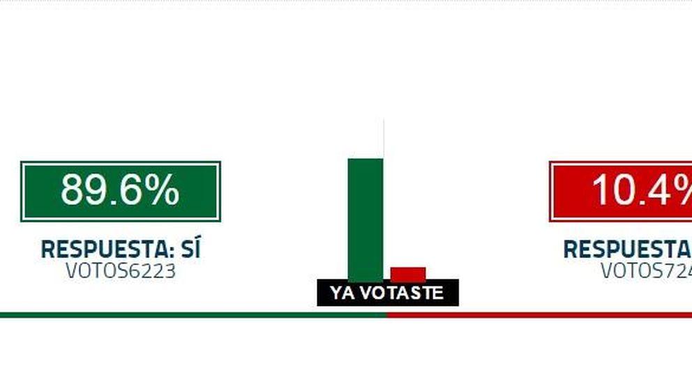 El 90% de los lectores de 'El Confidencial', a favor de que Carmena cese a Zapata