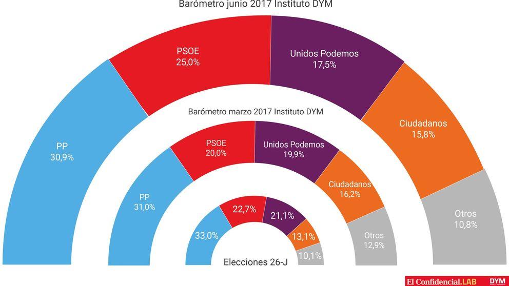 Sánchez impulsa al PSOE (25%) al mejor resultado desde la irrupción de Podemos