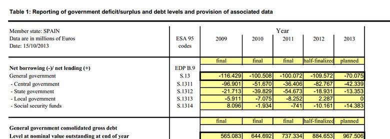 Foto: La deuda pública y privada alcanza un histórico 323% del PIB