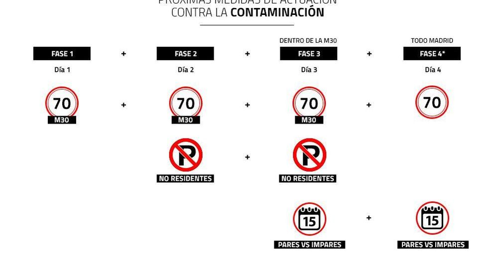 Prohibido estacionar: Madrid perfila la fase 2 de medidas por alta contaminación