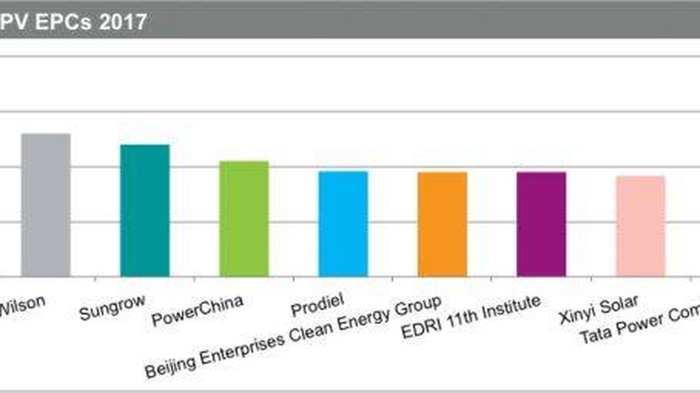 Clasificación de constructores fotovoltaicos de IHS. (PVTech)