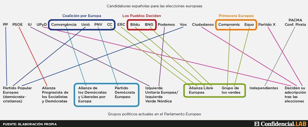 Foto: ¿A qué partido europeo das tu voto? Las coaliciones se deshacen en Bruselas