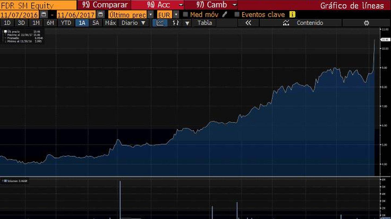 Evolución acciones de Fluidra (Bloomberg)