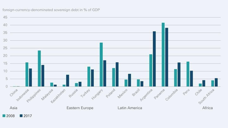 Deuda soberana de las economías emergentes en divisa extranjera. (DWS)