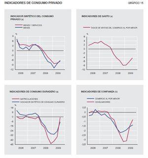 El consumo de los hogares  muestra las primeras señales de recuperación
