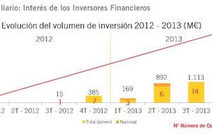 La inversión en 'ladrillo' español se multiplica por doce en 2013