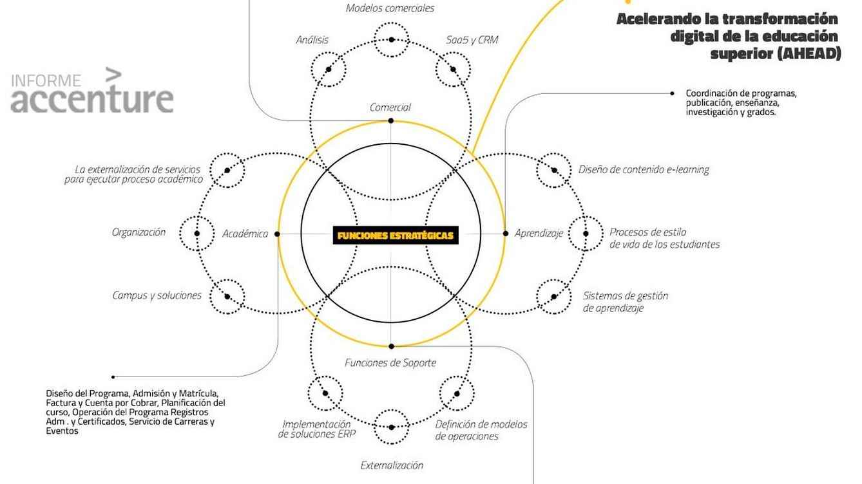 Época de cambio para la educación superior: del 'plan Bolonia' a la digitalización