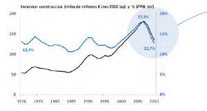 La inversión pública se hunde a niveles de hace 30 años