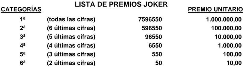 Lista de premios Joker de la Primitiva del 16 marzo 2017