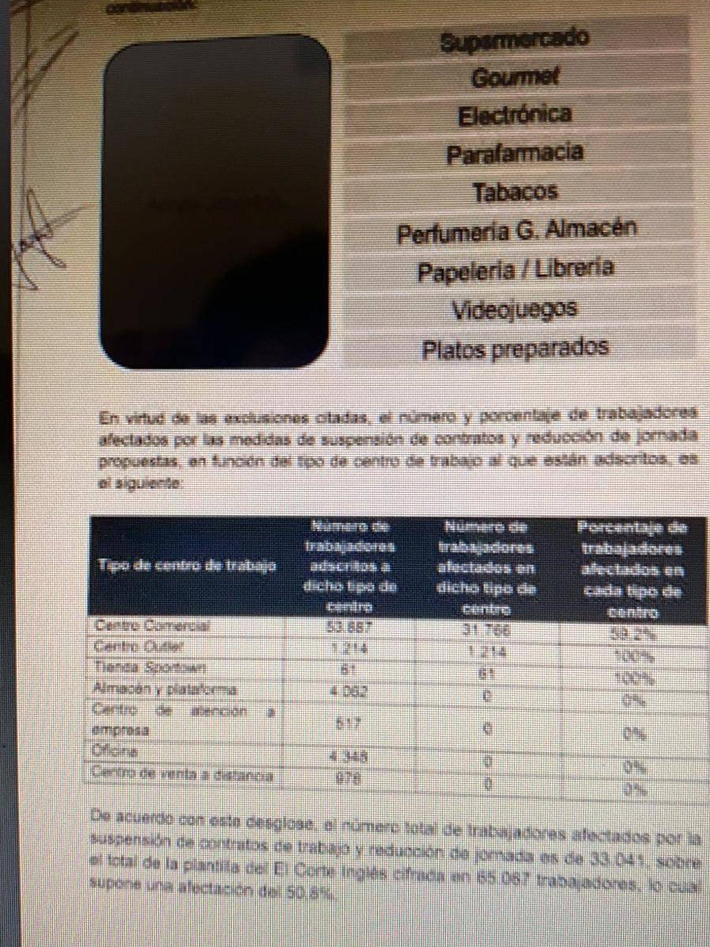 Documentos sobre el ERTE de El Corte Inglés.