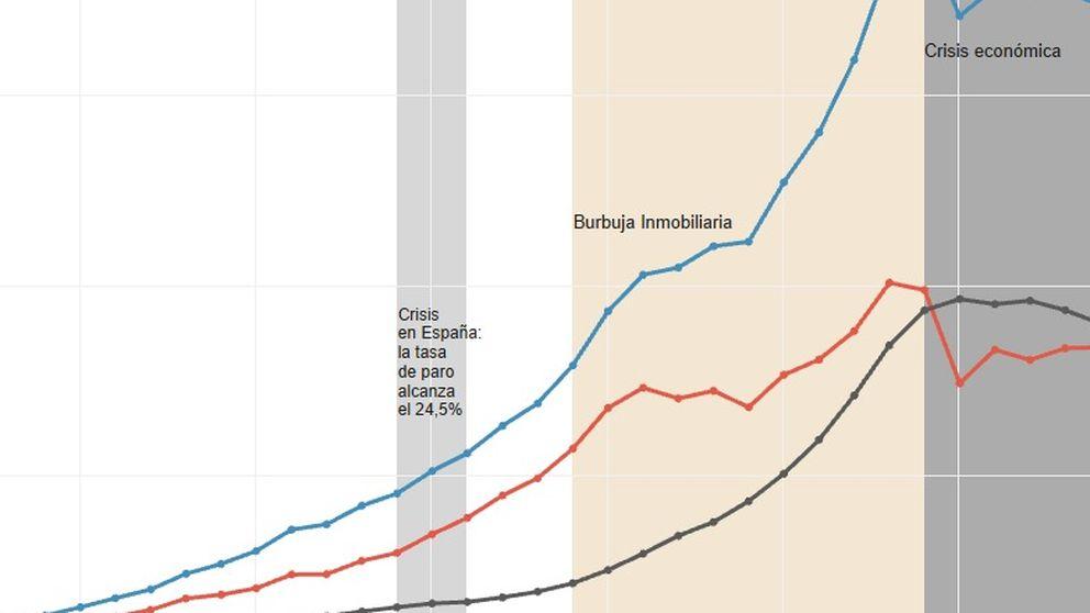 Así ha evolucionado la riqueza de los españoles y su forma de invertir