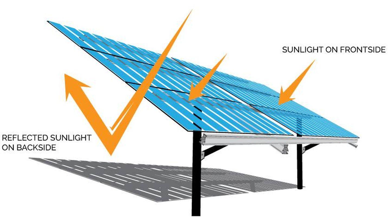 Placa solar bifacial.