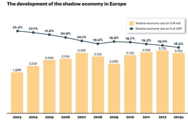 Foto: La economía sumergida cae al nivel más bajo en una década al pinchar el ladrillo