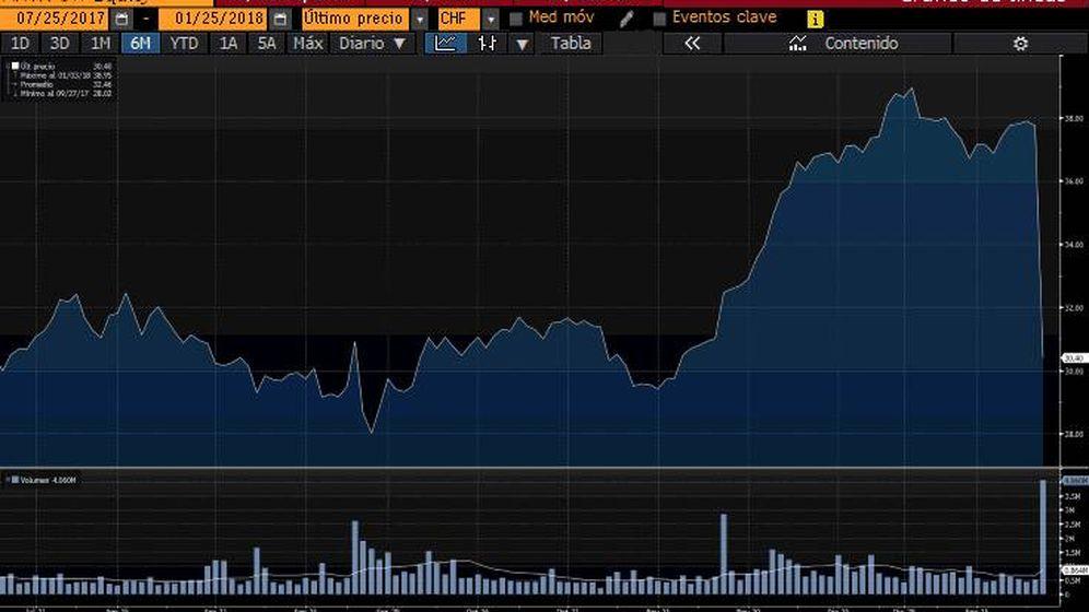 Foto: Gráfico de Aryzta en Bloomberg