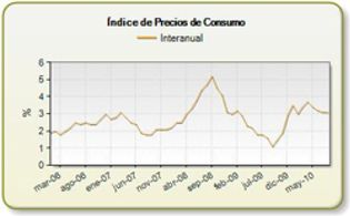 Foto: El Índice de Precios de Consumo de Reino Unido se mantuvo en el 3,1% en agosto