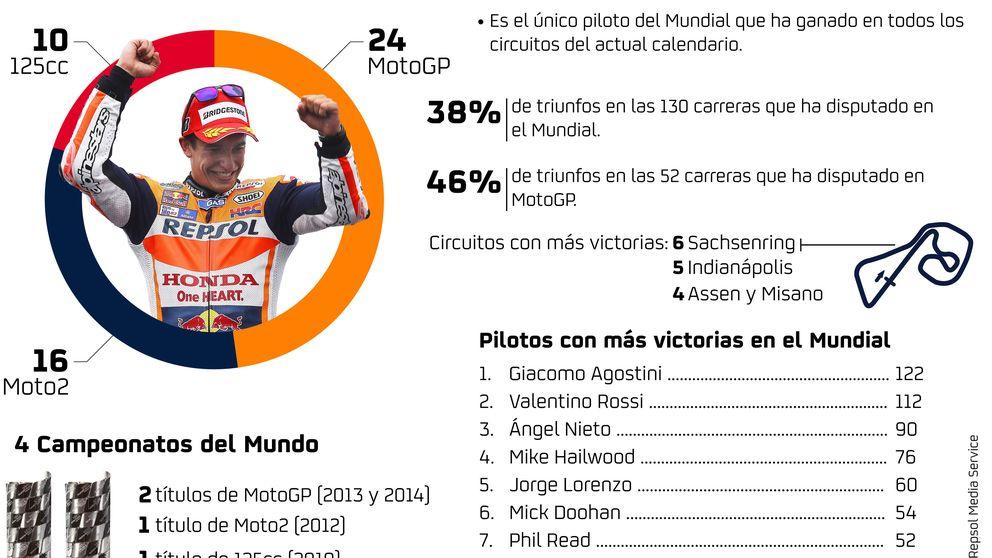 La doble victoria de Marc Márquez sobre Valentino Rossi en Australia