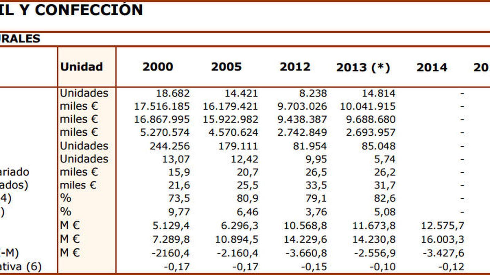 Foto: Gráfico con los datos de Textil y Confección. (Ministerio de Industria)
