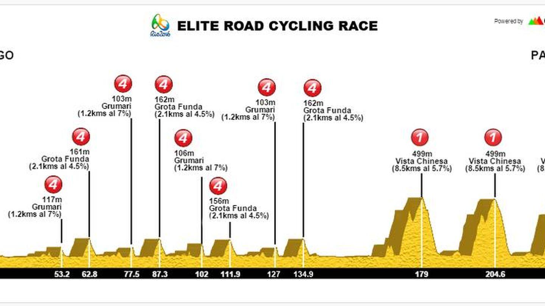 El perfil de la carrera (Cronoescalada.com).