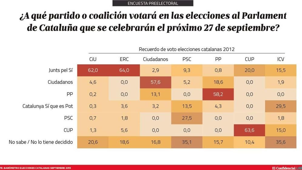 Foto: El trasvase de votos de las elecciones catalanas para el 27-S, según el estudio de DYM para 'El Confidencial'.